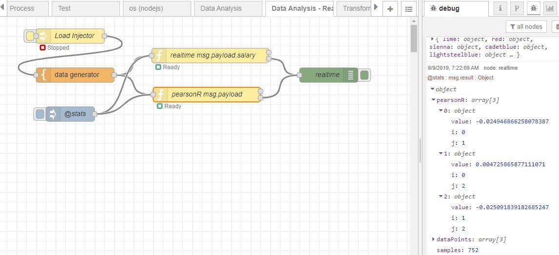Data Analysis Pearson R example