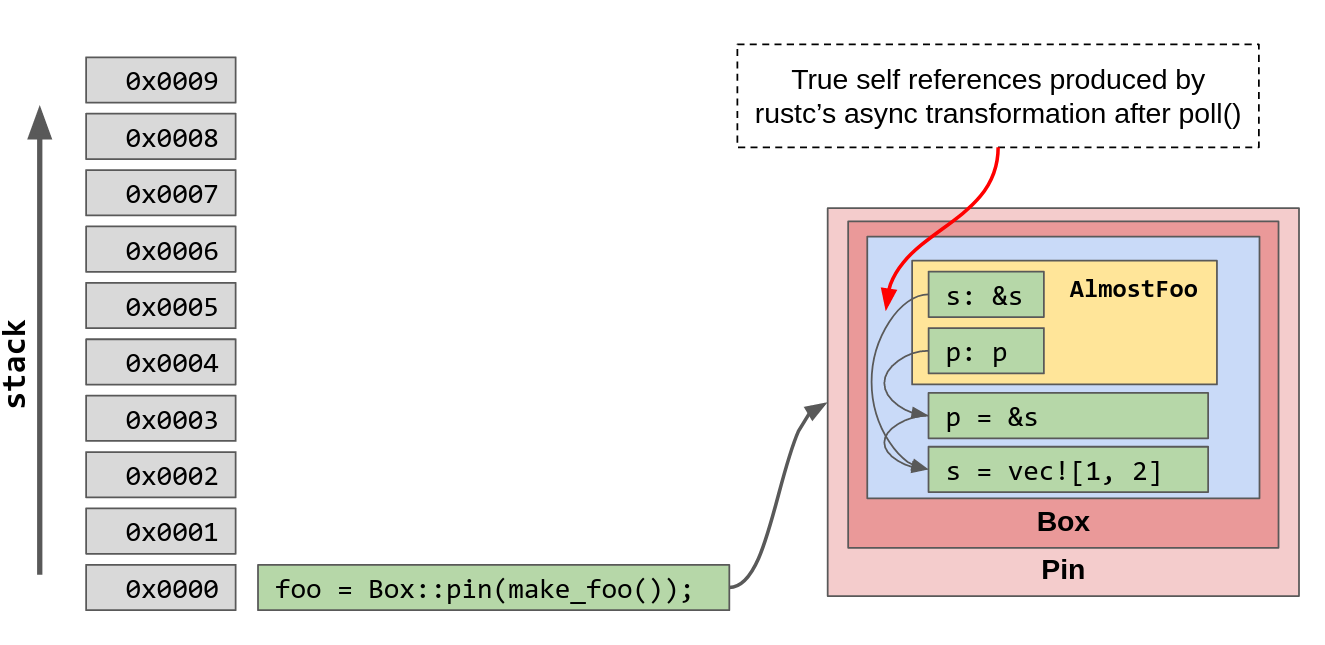 Async stack