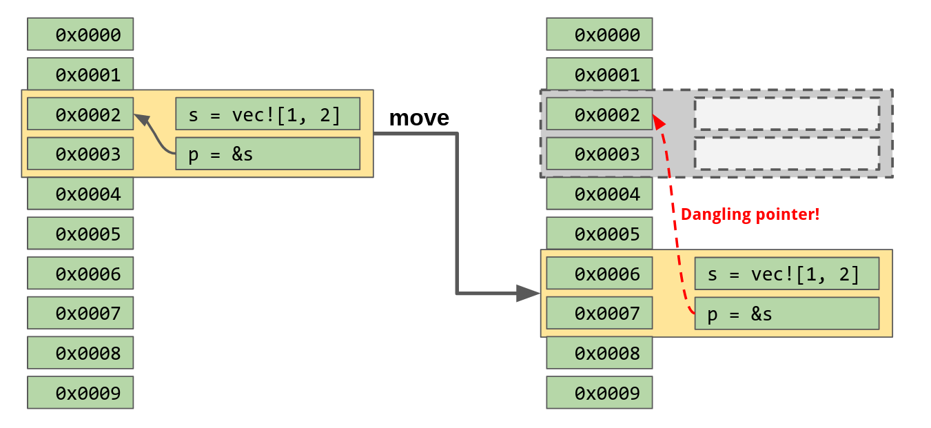 Moves invalidate pointer