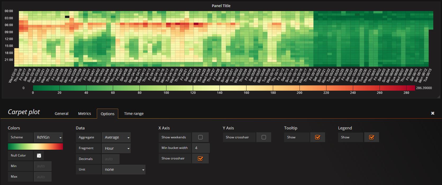 Carpet plot - Screenshot 1 - Panel and options