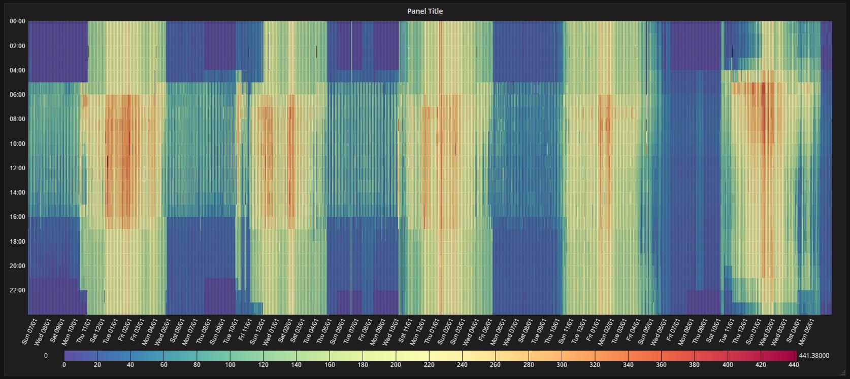 Carpet plot - Screenshot 2 - Panel