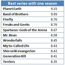 Best one-season shows