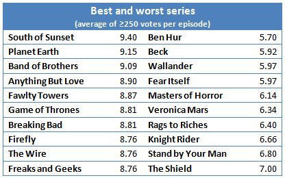 Best and worst shows