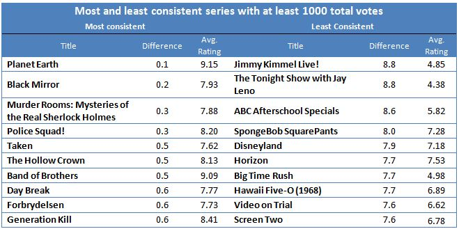 Consistency among shows