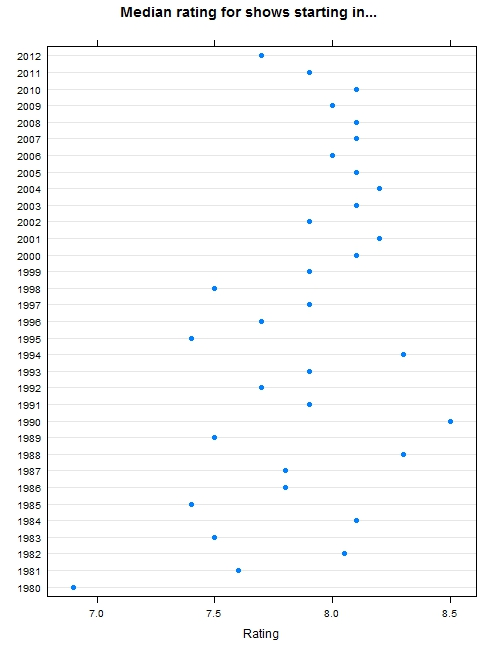 Median rating by year