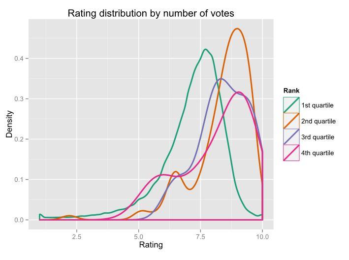 Rating quartiles