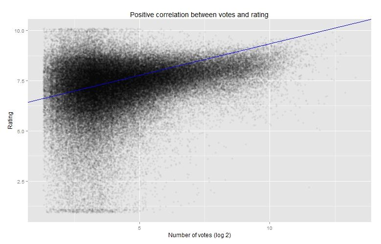 Votes vs. rating