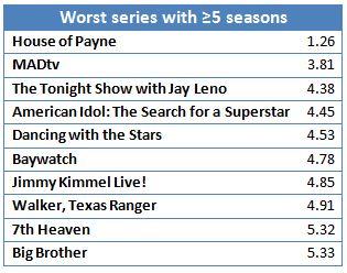 Worst 5+ season shows