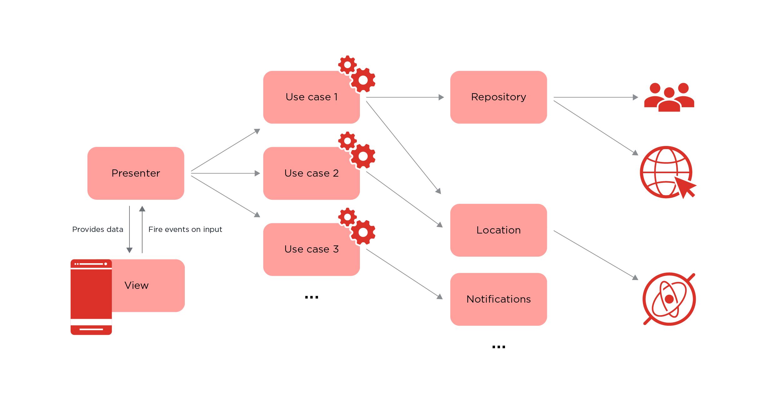 Clean Architecture 数据流