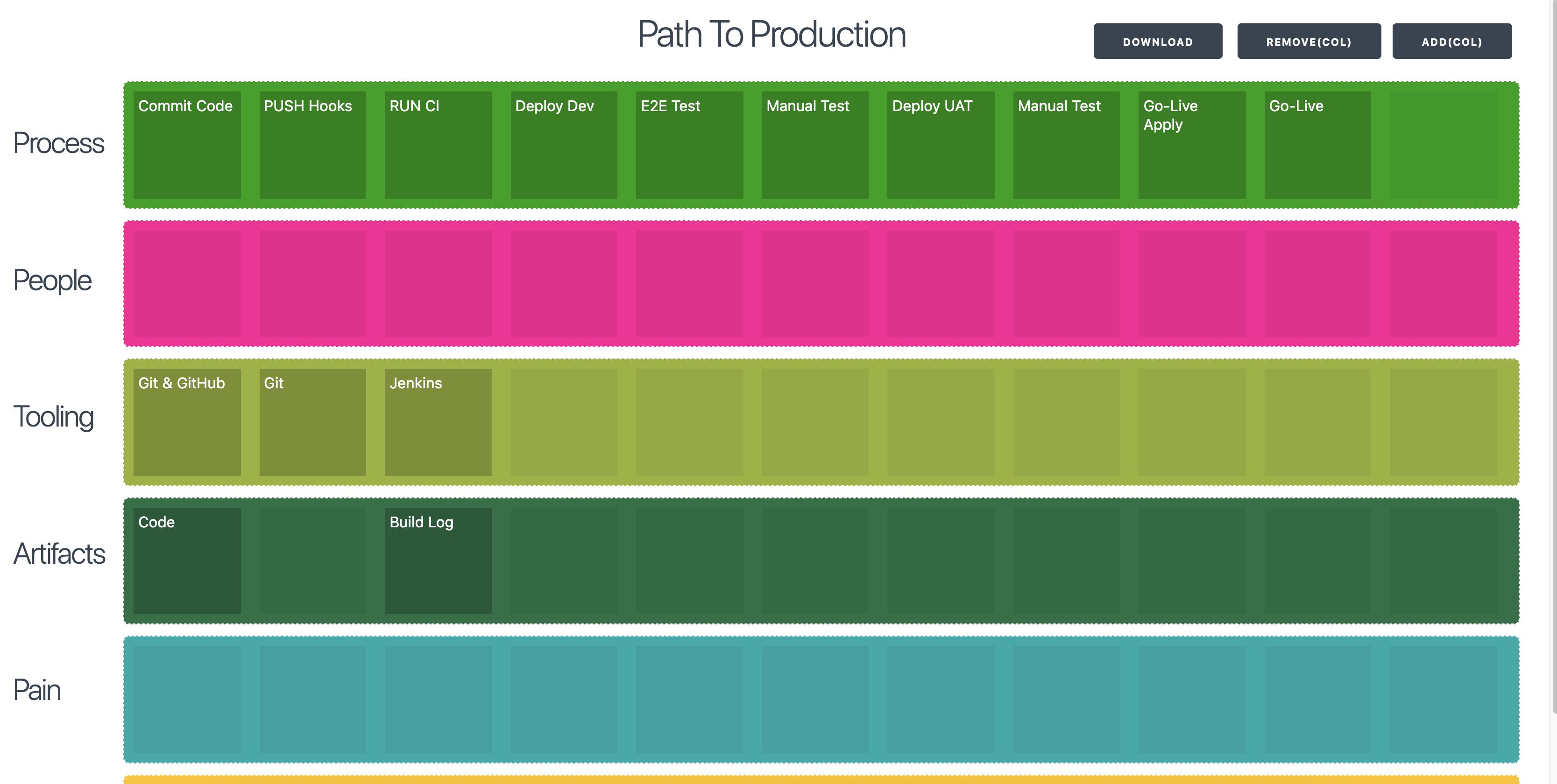 Path to Production