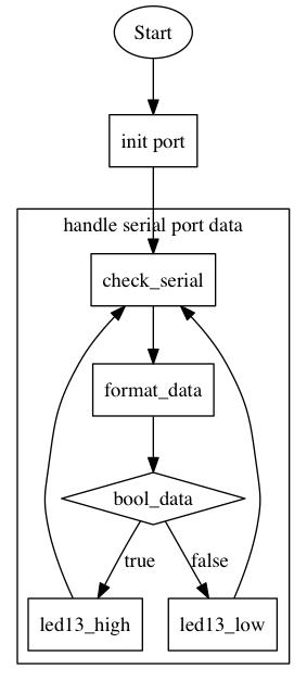 Arduino程序流程图