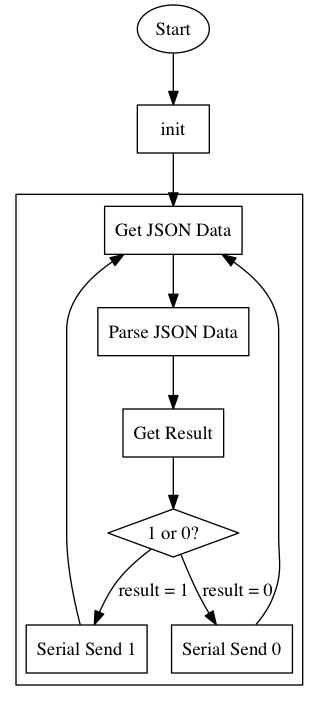 Python程序流程图