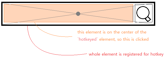 Center of the element is clicked