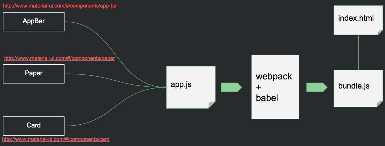 Một ví dụ đơn giản kết hợp Reactjs và Material UI Component