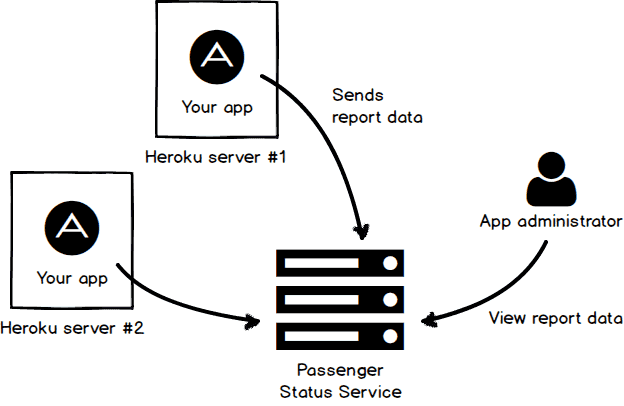 Passenger Status Service overview