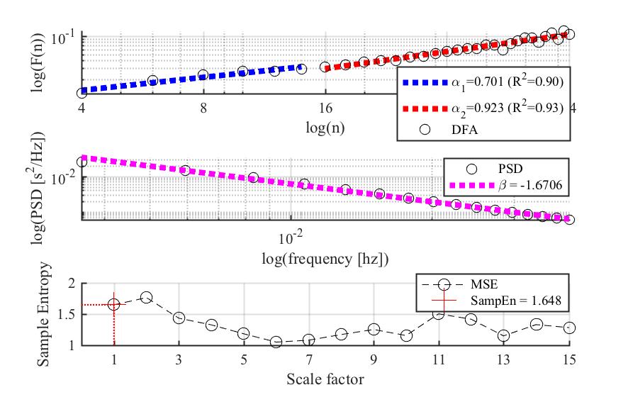Example nonlinear metrics