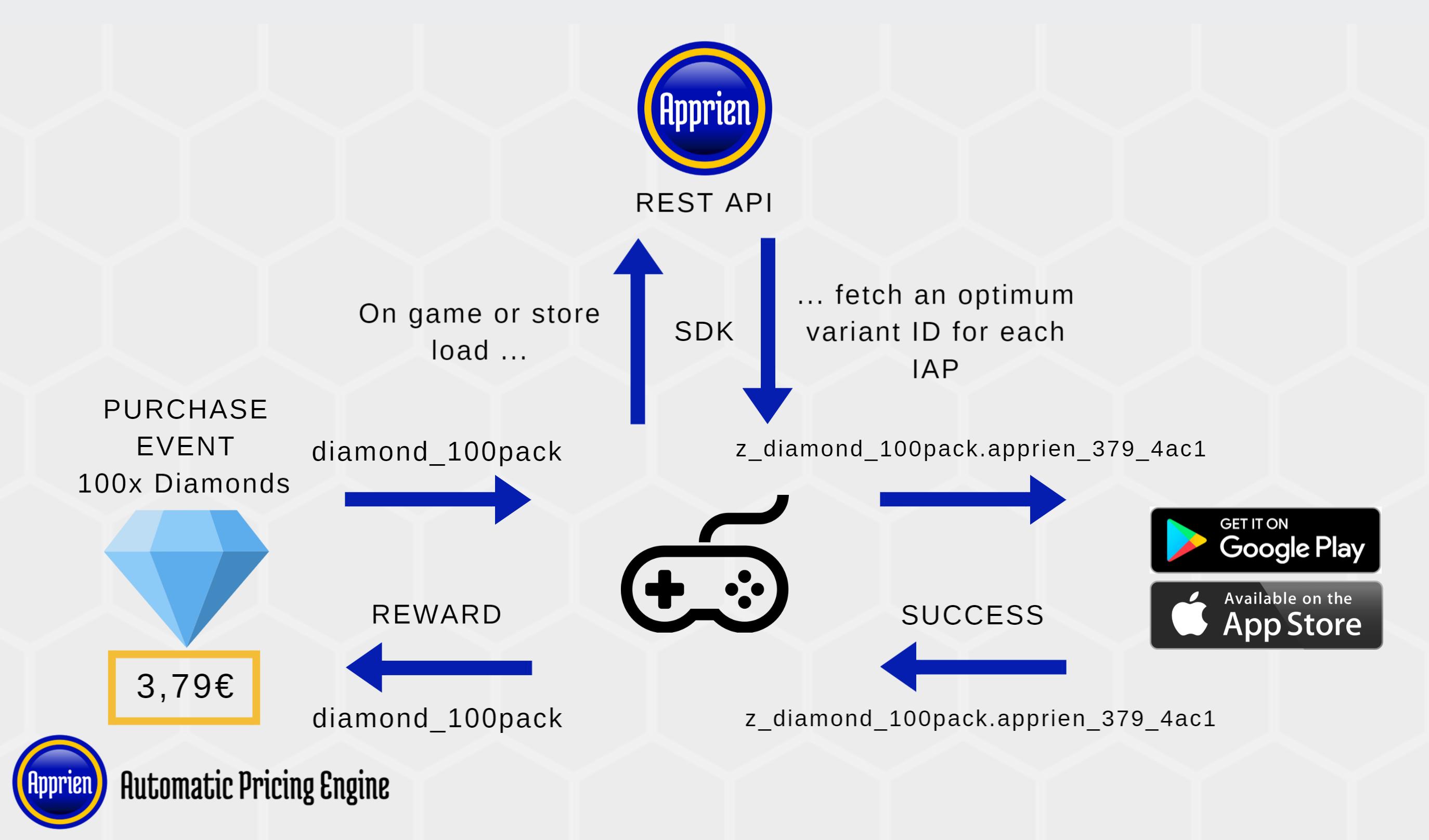 Apprien SDK process overview