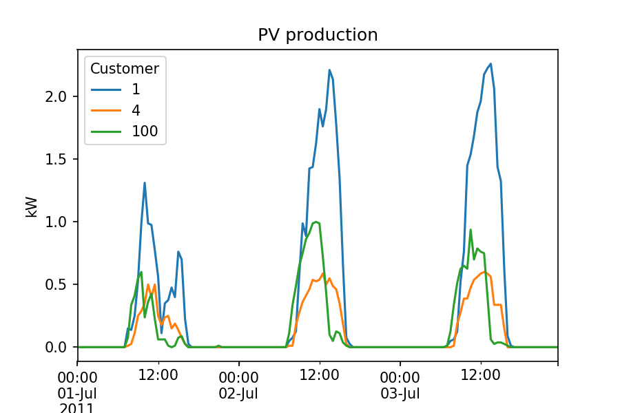https://raw.githubusercontent.com/pierre-haessig/ausgrid-solar-data/master/PV%20production%202011-07%2001-03.png