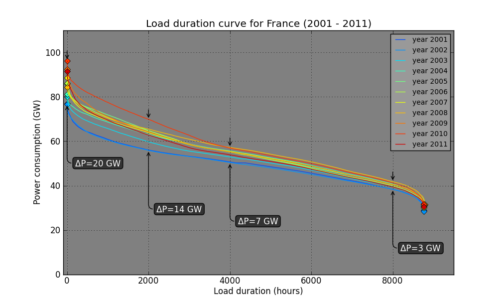 https://github.com/pierre-haessig/french-elec/raw/master/analysis_examples/load_duration_curve_2001-2011.png