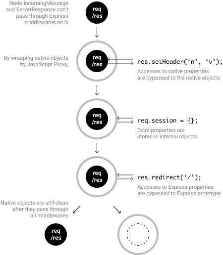flow-middleware architecture