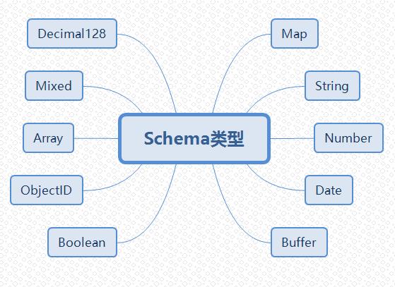 Schema类型