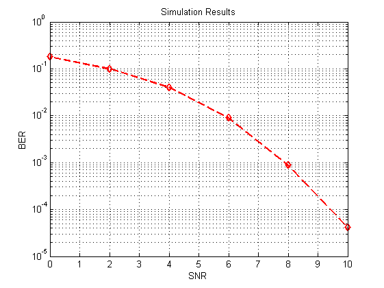 How To Plot Snr In Matlab