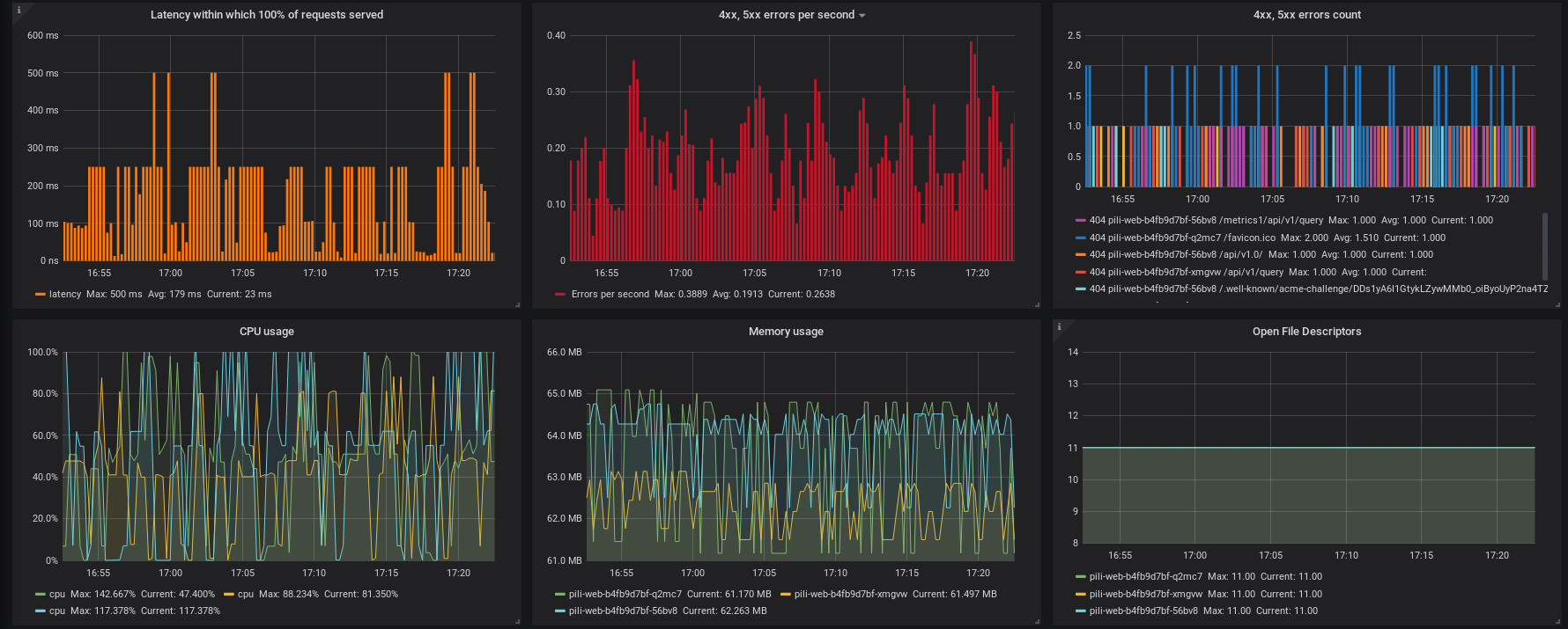 Grfana dashboard: errors and resource usage