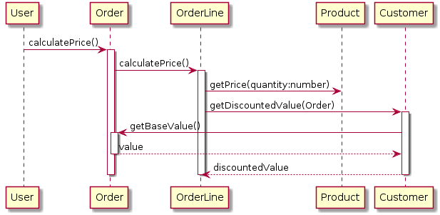 Figure 4.2, UML Distilled 3E