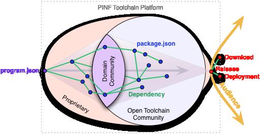 Platform overview image