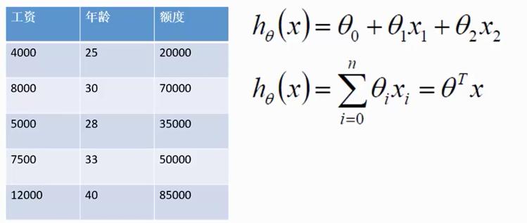 线性回归案例1