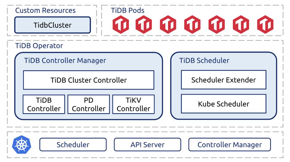 TiDB Operator architecture