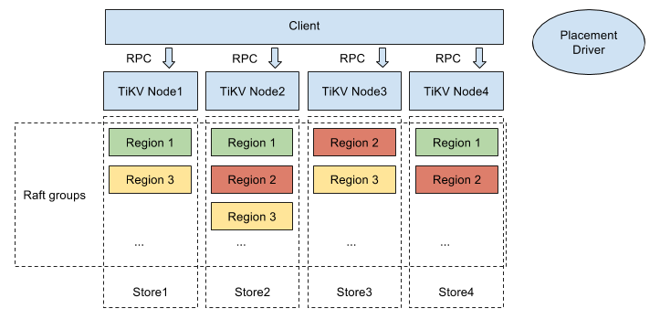 tikv-server software stack