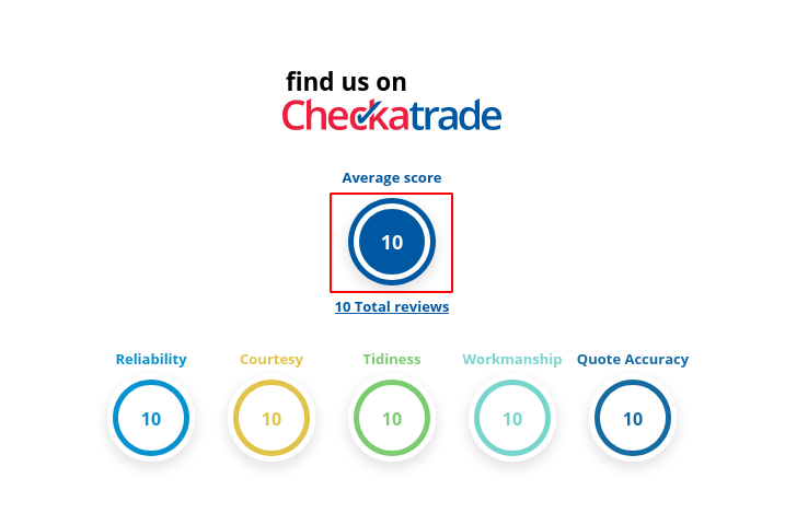 Image of the checkatrade average score