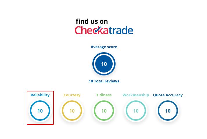 Image of the checkatrade reliability score