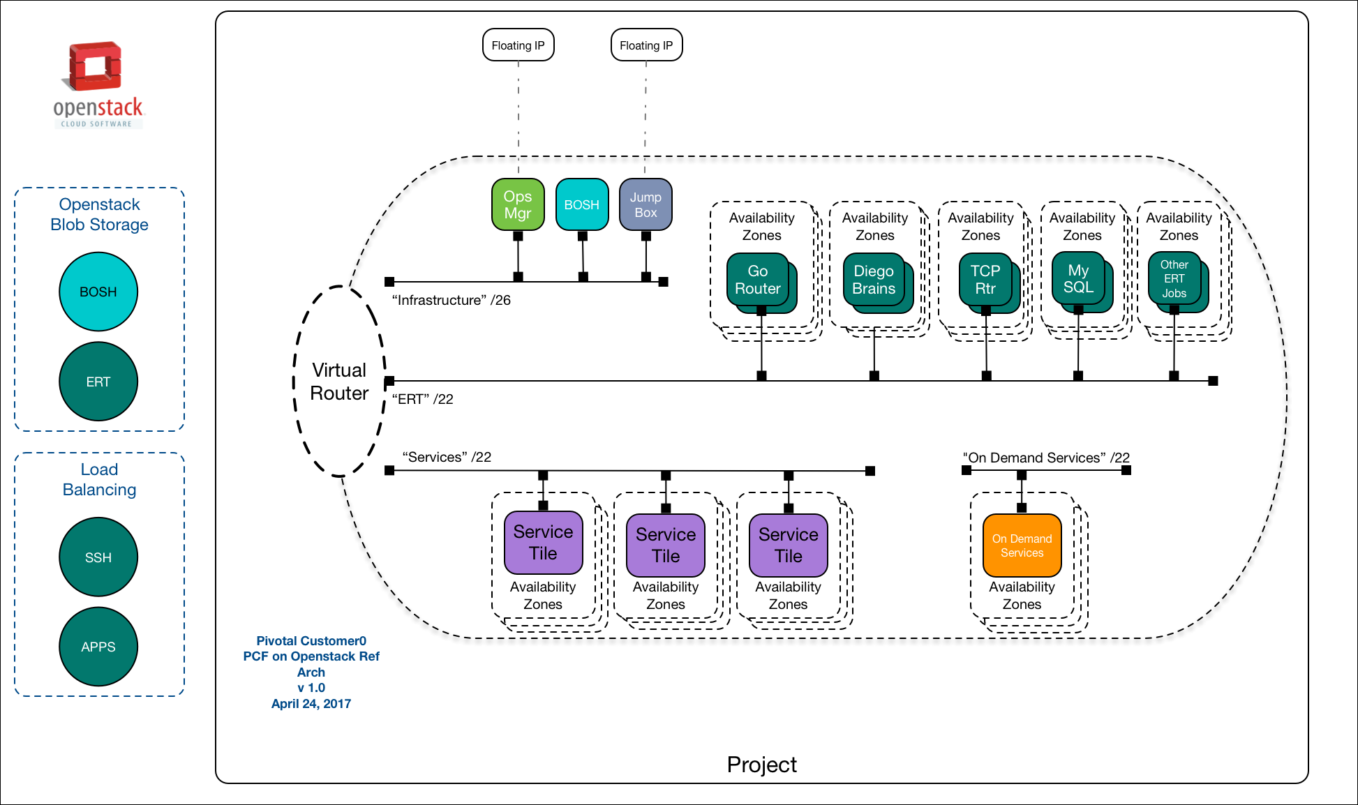 Pivotal Cloud Foundry Documentation