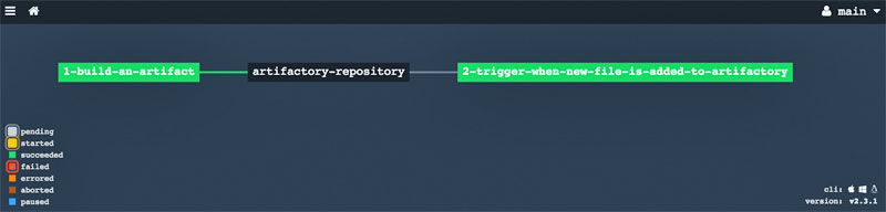 concourse-pipeline-samples/pipelines/jfrog/artifactory-integration