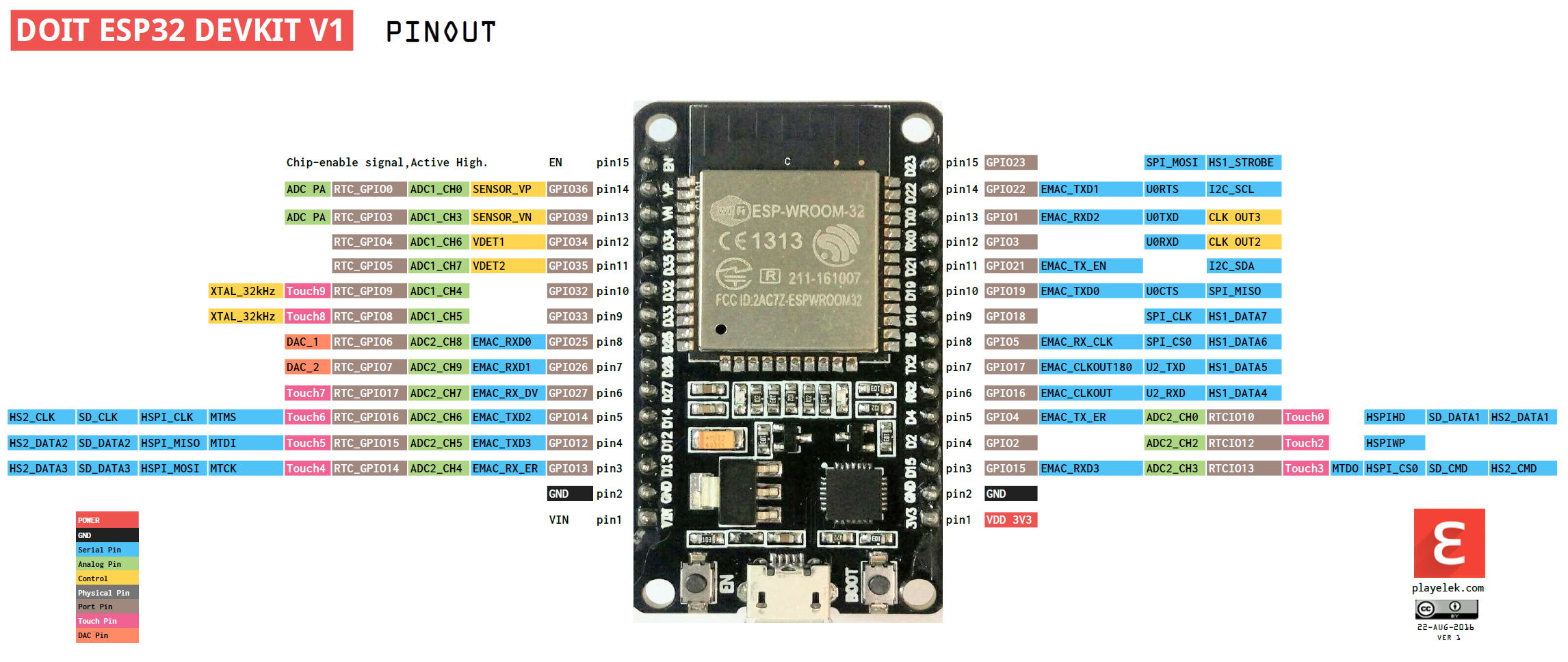 Which ESP32 board is the ESP-WROOM-32? - ESPHome - Home Assistant