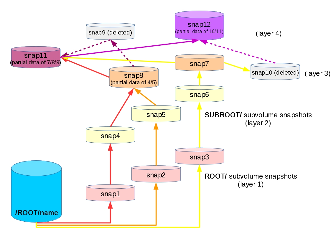 plitc_debian8_luks_lvm_boot_btrfs_nested_subvol