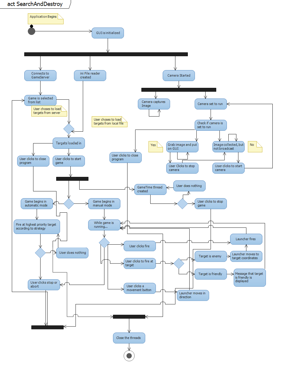 activity diagram · plithnar sadproject wiki · githubactivity diagram for the gui