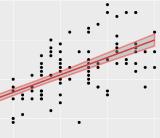 ML Regression