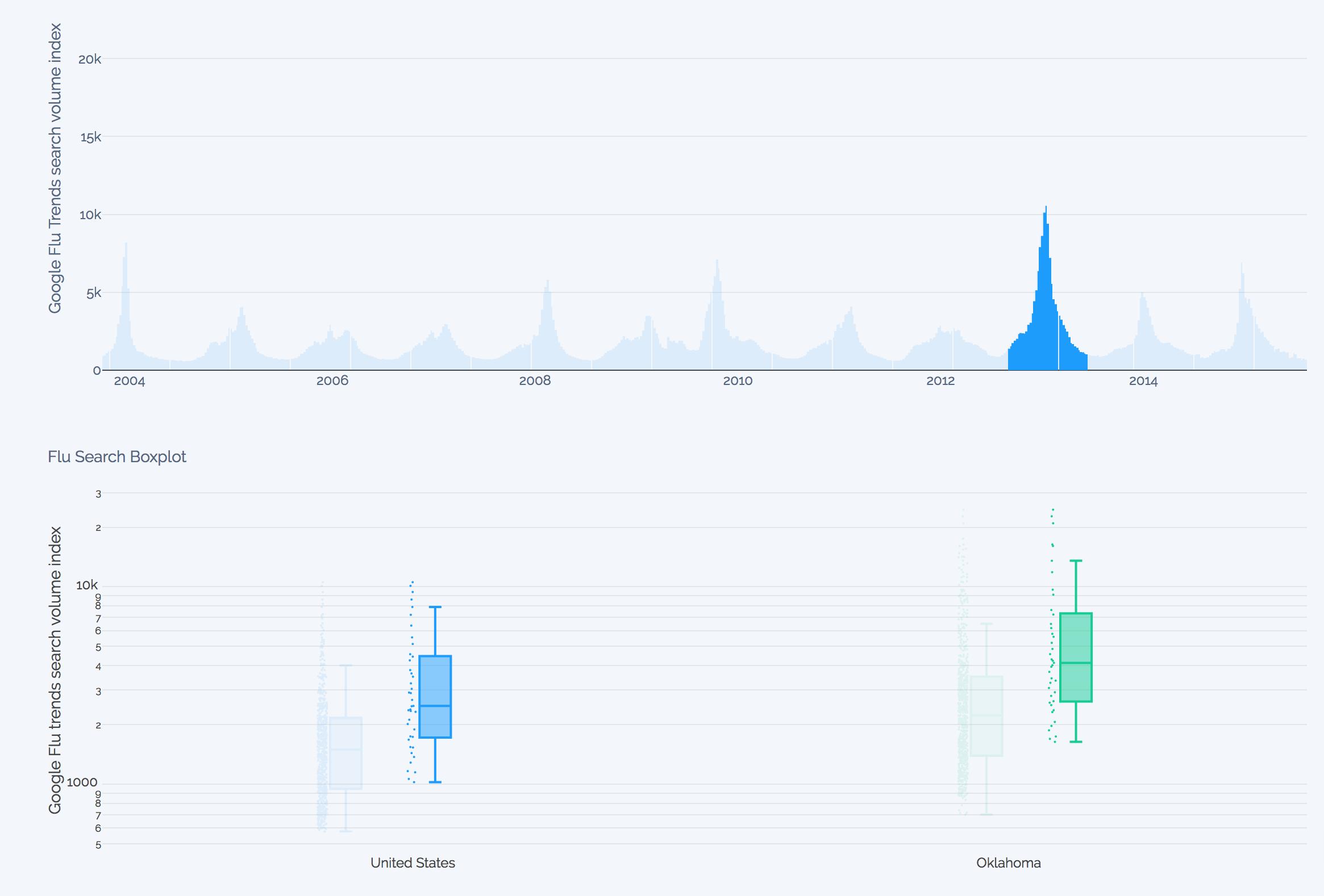 google-flu-trends-dashboard