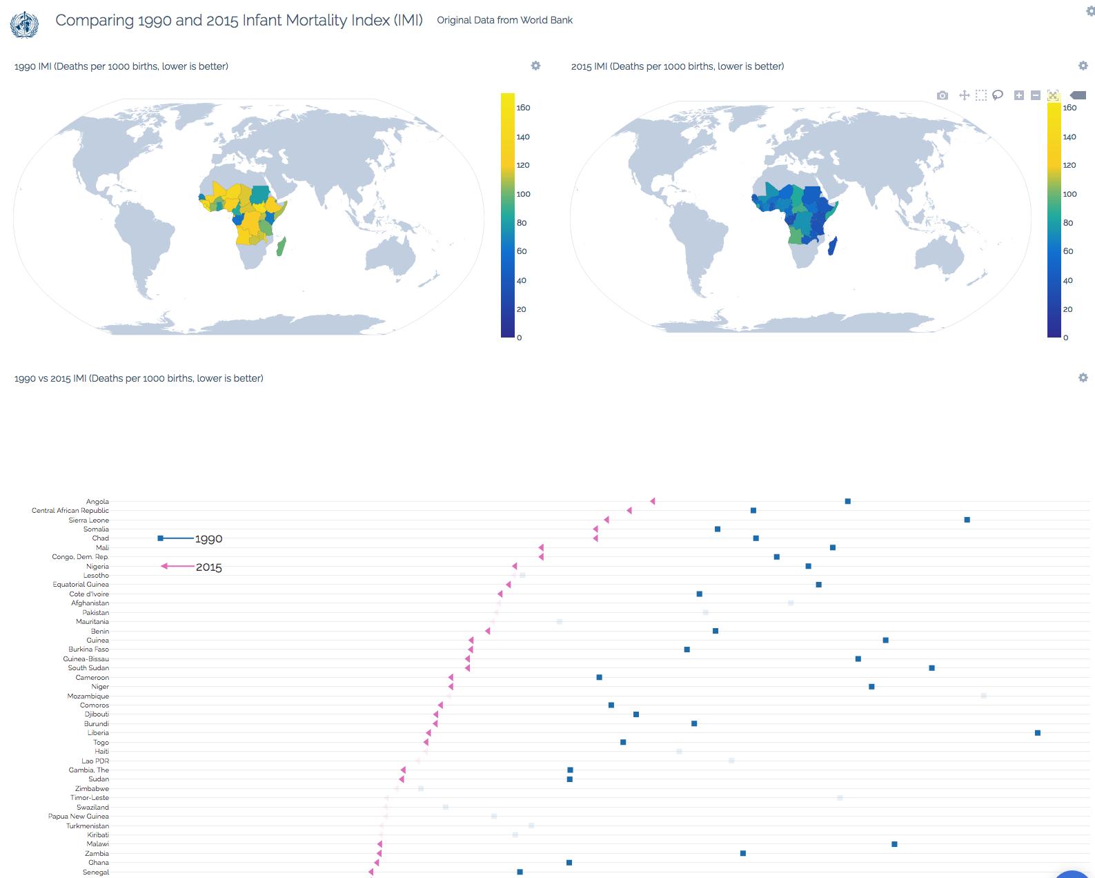 infant-mortality-index-dashboard