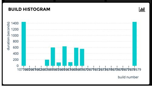 Gitlab project job histogram