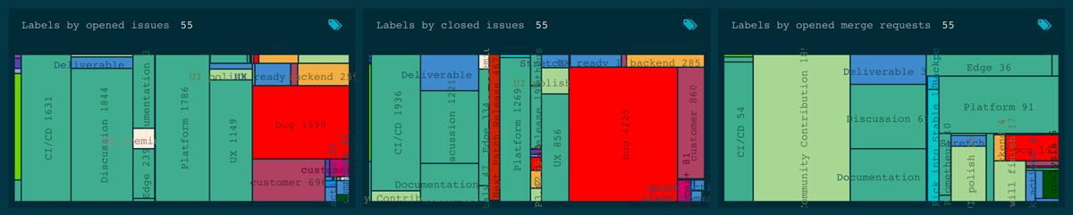 Gitlab labels tree map