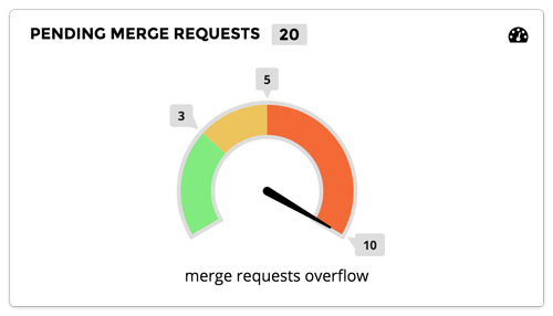 Gitlab project merge requests gauge