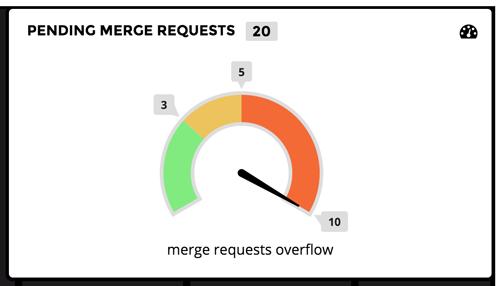 Gitlab project merge requests gauge