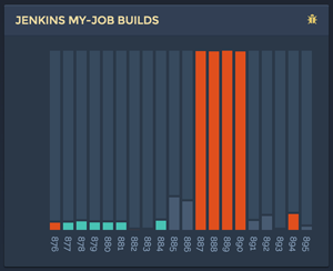 jenkins job builds histogram