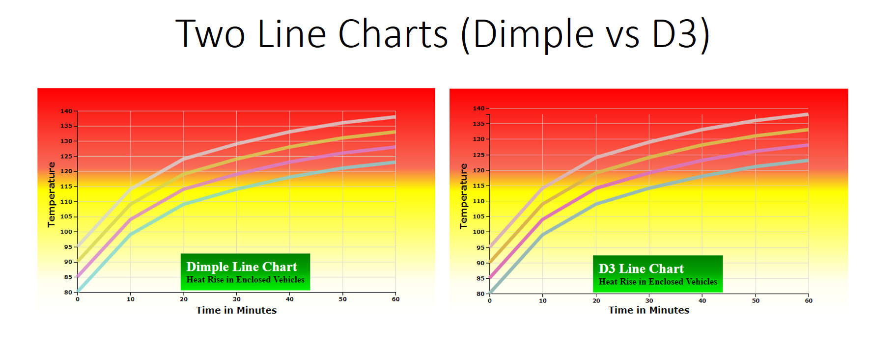 Indepth Dimple Code Analysis of a Multiline Chart | Pluralsight