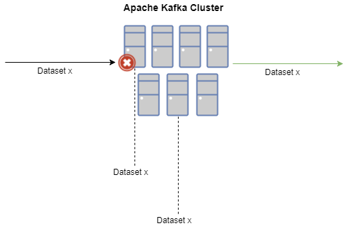 Apache Kafka Streams for Data Stream Management