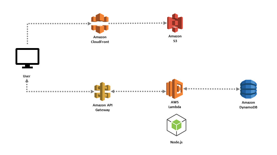 Build a Serverless Web App on AWS Services | Pluralsight | Pluralsight